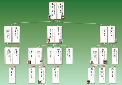 ネットde家系図 家系図 を作成してみる?