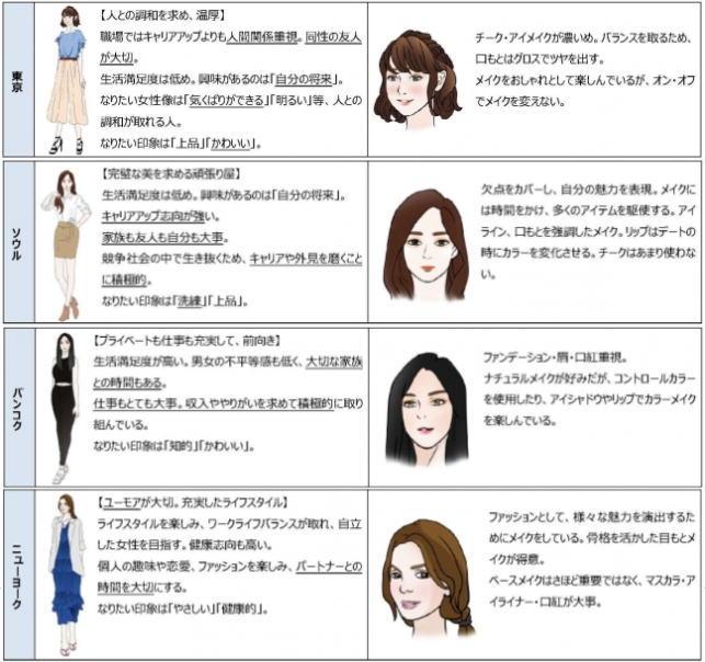 都市別 女性のメイク表現特徴の違い