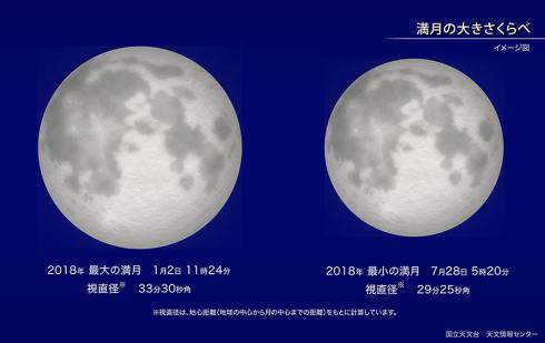 スーパームーンと最小の月比較画像