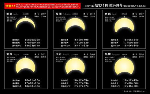 部分日食 見え方の違いと時間